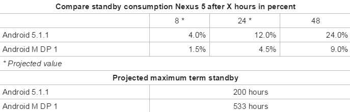 A Nexus 5 with Android M installed had 2.7 times the standby time as an Android 5.1.1 powered version of the phone - Nexus 5 standby time increases sharply after installing Android M
