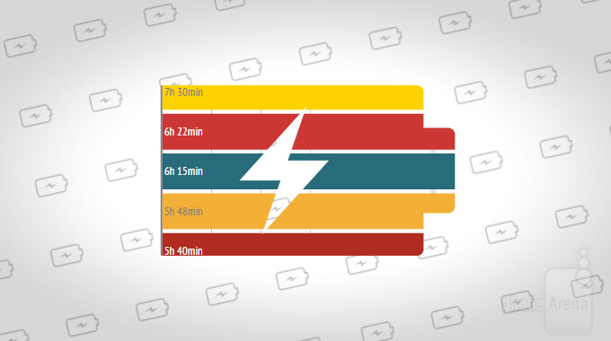 Battery life showdown: See how popular flagships stack up against each other