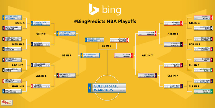 Bing/Cortana correctly predicted the Warriors to win it all before the playoffs started - Bing's prediction engine, employed by Cortana, had the Warriors winning the NBA Finals