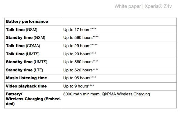 Sony Xperia Z4v - battery performance