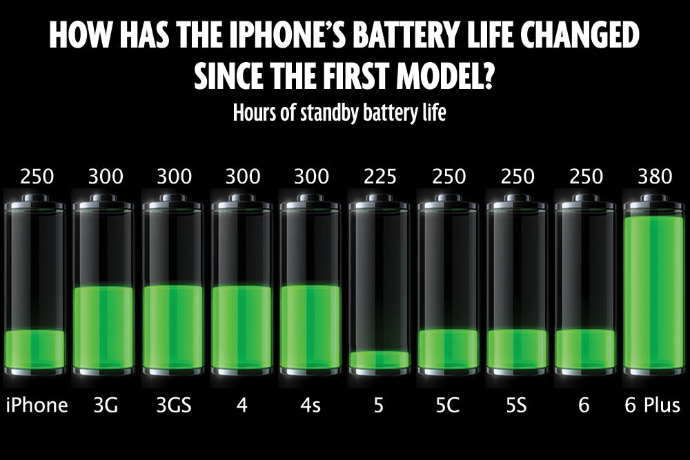iphone 6 battery size six features to miss when switching from galaxy note edge 14939