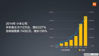 Graph depicting Xiaomi's market performance