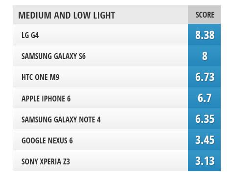 The best selfie phone: Galaxy S6 vs LG G4 vs iPhone 6 vs One M9 vs Xperia Z3 vs Note 4 vs Nexus 6