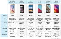 Fastest-Phones-chart-A