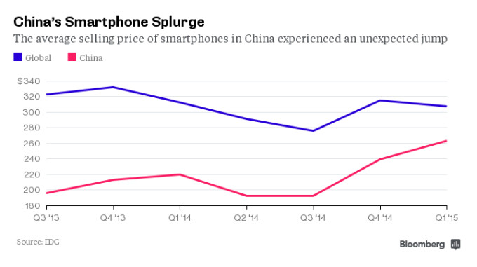 We may be witnessing the beginning of the end of cheap Chinese smartphones
