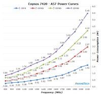 a57-power-curve575px