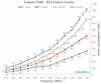 a53-power-curve575px