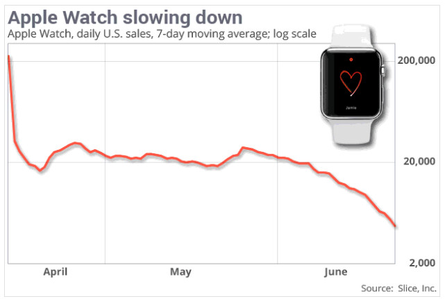 Apple Watch US sales dwindle; fewer than 2,000 people may have bought the luxurious Watch Edition