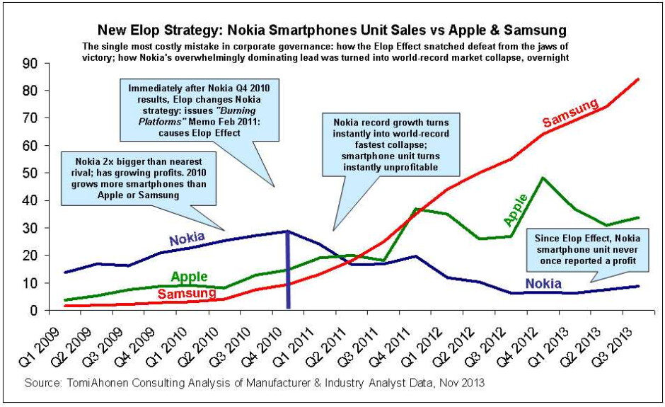 Windows Phone: while it's not the end of the road, it is