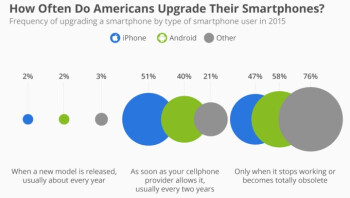 Survey: iPhone users more likely than Android users to upgrade their smartphone once every two years