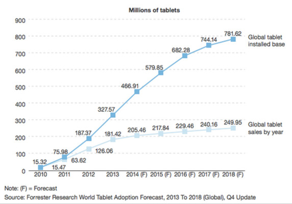 Tablet sales level off as the device penetrates more and more markets - Forrester Research: Tablet sales continue to slump