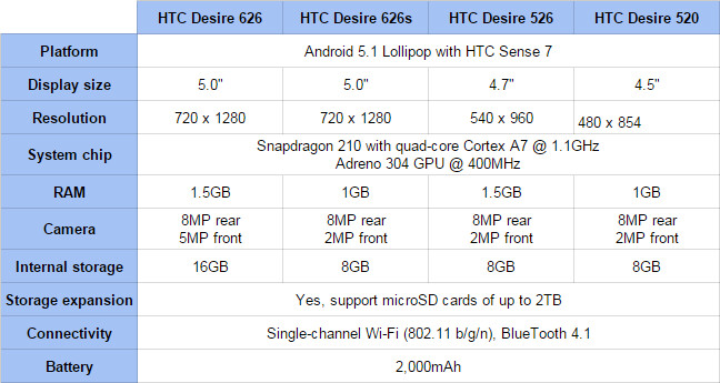 New HTC Desire specs comparison - HTC refreshes affordable Desire series with four new LTE phones: HTC Desire 626, 626s, 526 and 520 go official