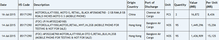 Third-generation Moto G is tested in India - Third-generation Motorola Moto G appears on Zauba revealing 2GB of RAM is on board