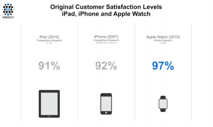 Apple Watch beats the original iPhone in terms of early adopter customer satisfaction
