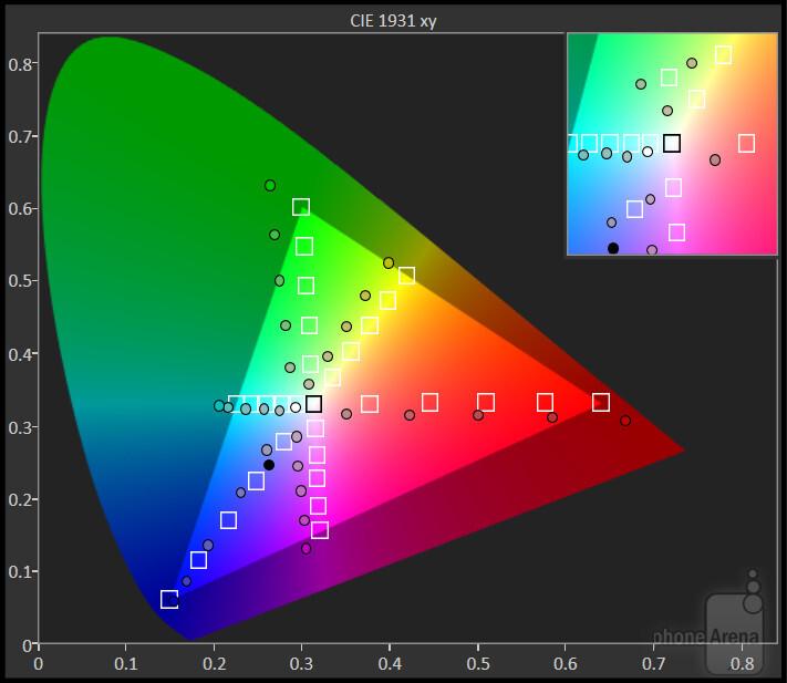 LG G4, color gamut