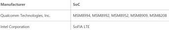 Windows 10 Mobile minimum specs go even lower than Windows Phone