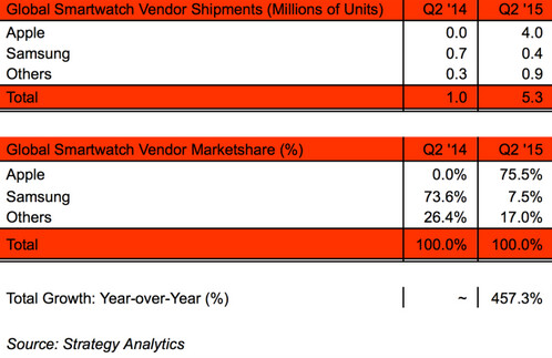 The Apple Watch has a big impact on the smartwatch market - Apple Watch has a huge impact on the smartwatch market after being launched