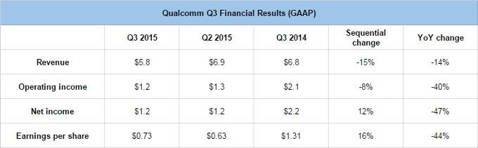 Qualcomm fiscal Q3 financial results, in billion USD - Qualcomm net profits slide 47% in Q2, job cuts coming up