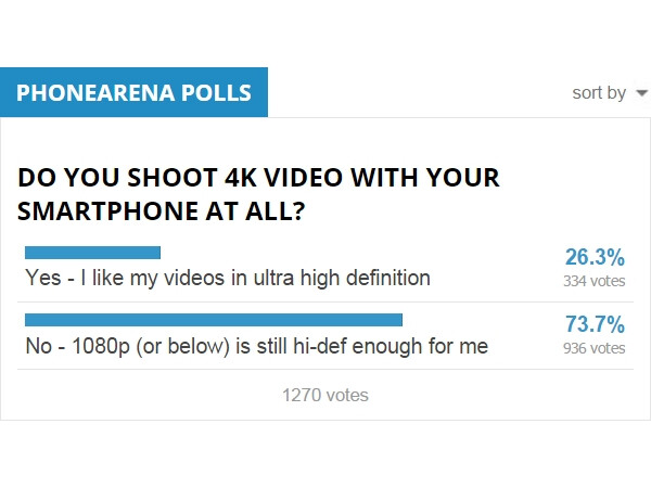 Poll results: Do you shoot 4K video with your smartphone at all?