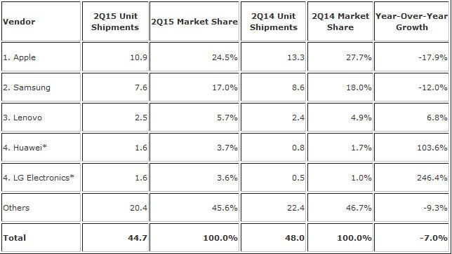Apple still on top of a shrinking global tablet market - Tablet shipments decline 7% during the second quarter; Apple iPad still on top