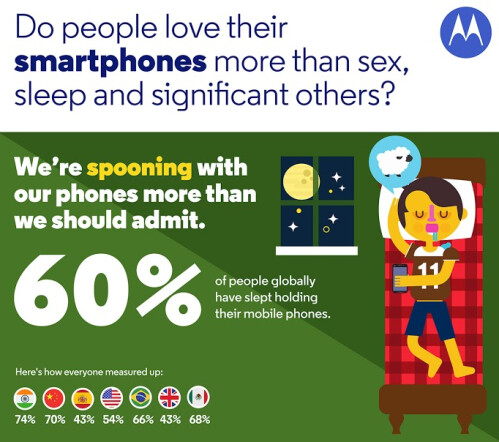 Motorola surveys over 7000 adults about he relationship they have with their phone