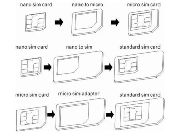 You Know: You Can Cut A Microsim To Nanosim Yourself Easily