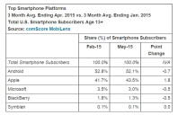 Apple-US-market-share-2