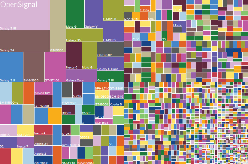 Device fragmentation for August 2015