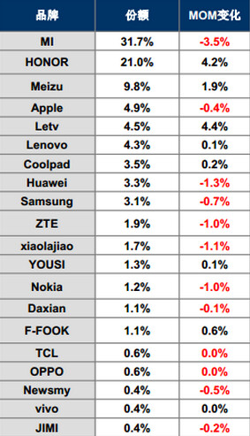 Xiaomi is the top smartphone manufacturer in China for the second quarter