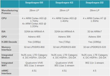 Qualcomm announces the Snapdragon 616, 412 and 212 mobile ...