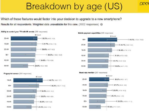 Smartphone users were surveyed by Peel