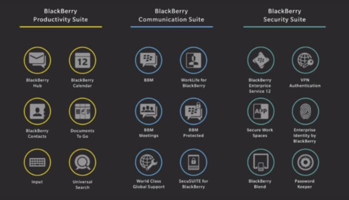 BlackBerry's Experience Suites
