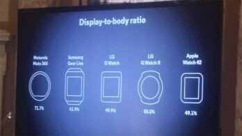 Moto 360 biggest benefit: better screen-to-body ratio than all the rest