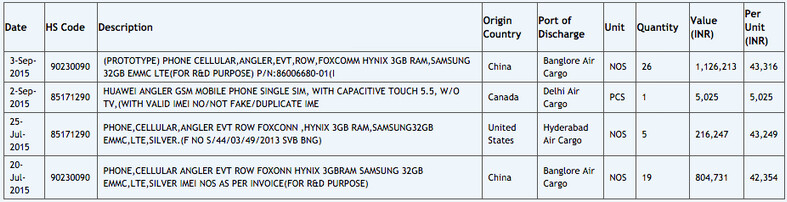 Information from import-export site Zauba reveals a 5.5-inch screen for the Huawei Nexus 6 - Zauba listing for Huawei Nexus 6 indicates that it will feature a 5.5-inch screen