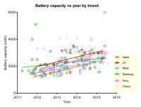 Battery-life-phones-chart-2011-2015-2