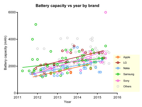 Phones' average battery life increase since 2011