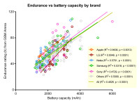 Battery-life-phones-chart-2011-2015-4