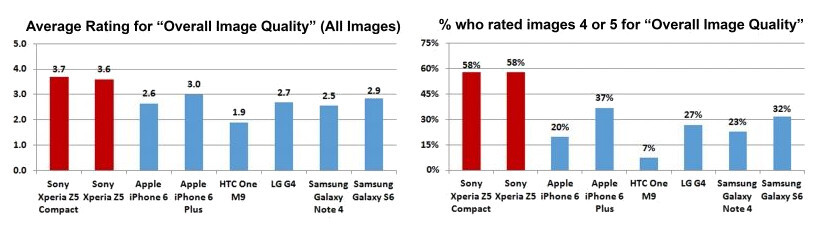Sony says the Xperia Z5 is the best cameraphone on the market, here's why