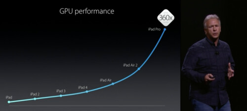 Apple A9 and A9X processors