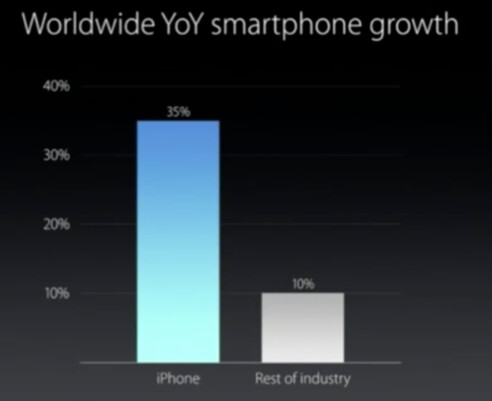 Apple says that iPhone growth year-over-year tops the industry - Apple iPhone outpaces the rest of the industry in growth year-over-year