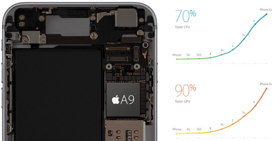 Apple A9 and A9X chipsets announced, desktop performance with an M9 co-processor