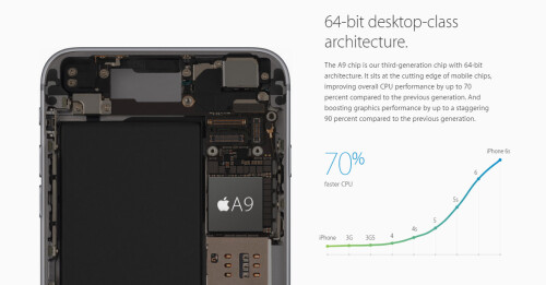 Apple A9 SoC brings a huge up to 70% boost in CPU performance and 90% more graphics power