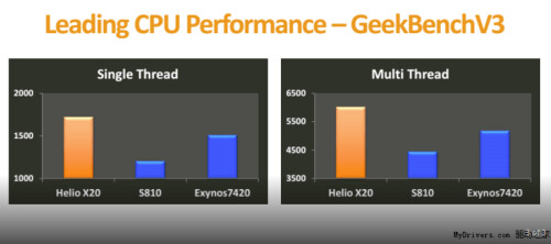 It's a Benchmark bonanza for current and future chipsets