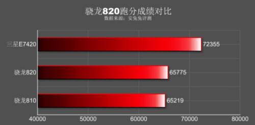 GeekBench3 results for the Snapdragon 820