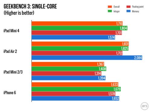 Single core test