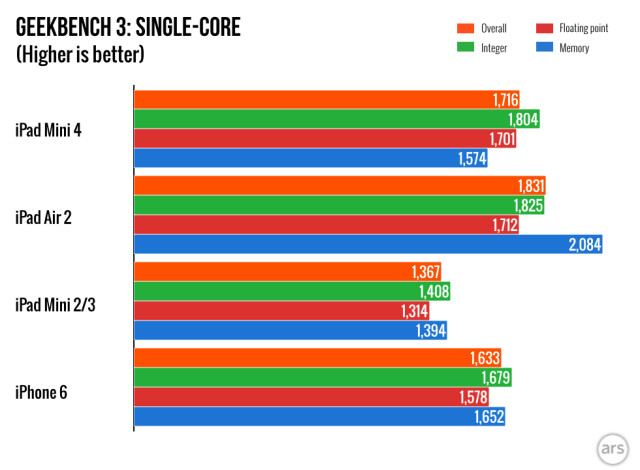 Benchmarks show iPad mini 4 with overclocked A8 processor and 2GB
