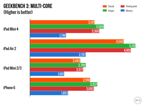 Multicore test