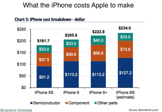 The 64 GB iPhone 6s costs Apple only $234 in components, say analysts
