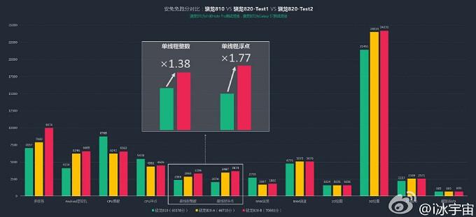 Snapdragon 820 vs Snapdragon 810: leaked benchmark result chart shows performance improvements