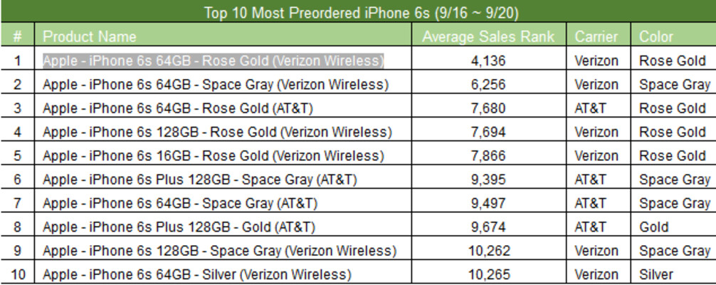 List Reveals Which New Iphone Models Are The Most Popular